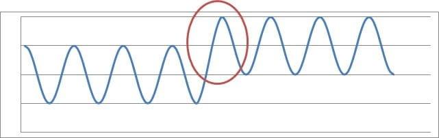 押さえる指が変わるビブラートの波形