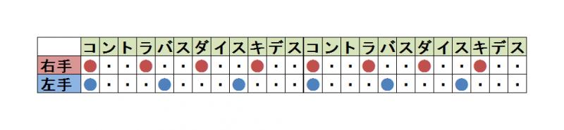 4拍3連のリズム表