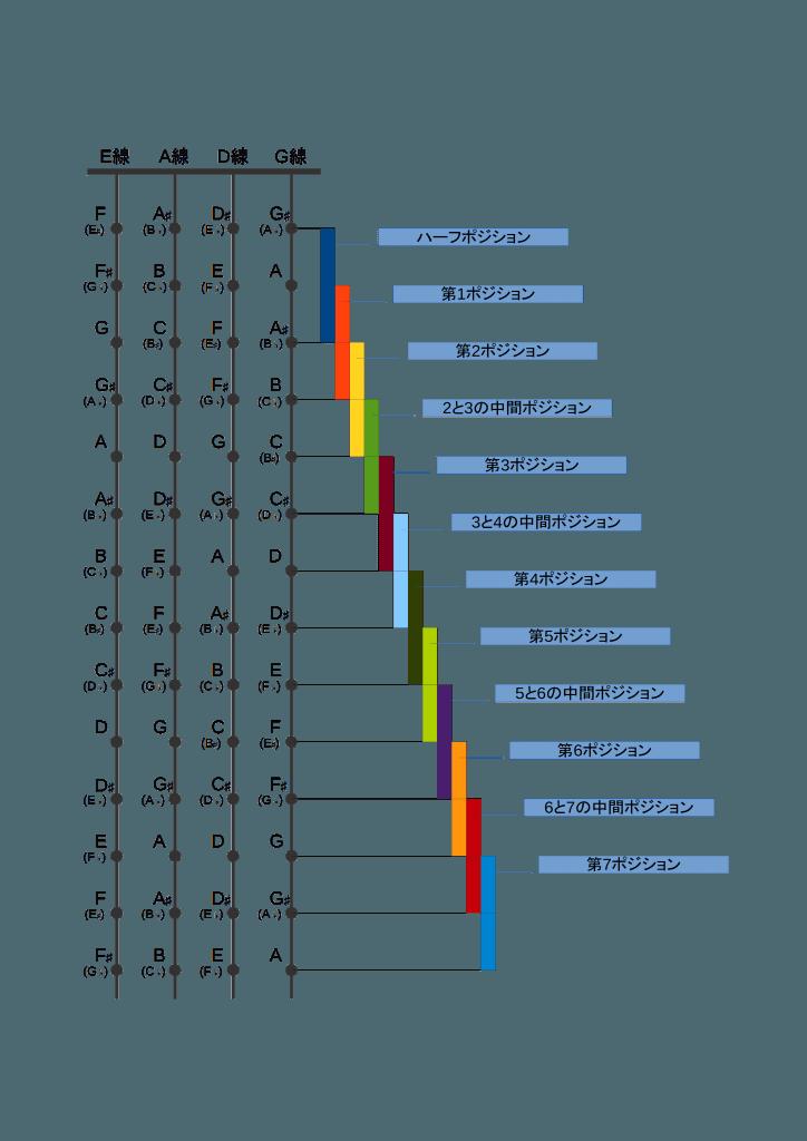 フィンガリング・ポジション・チャート