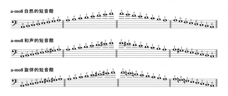 短音階のフィンガリング